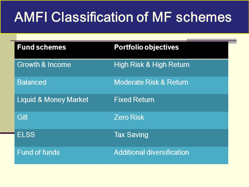 Each category is classified into more sub-categories. Fund schemesPortfolio objectives Growth & IncomeHigh Risk & High Return BalancedModerate Risk &