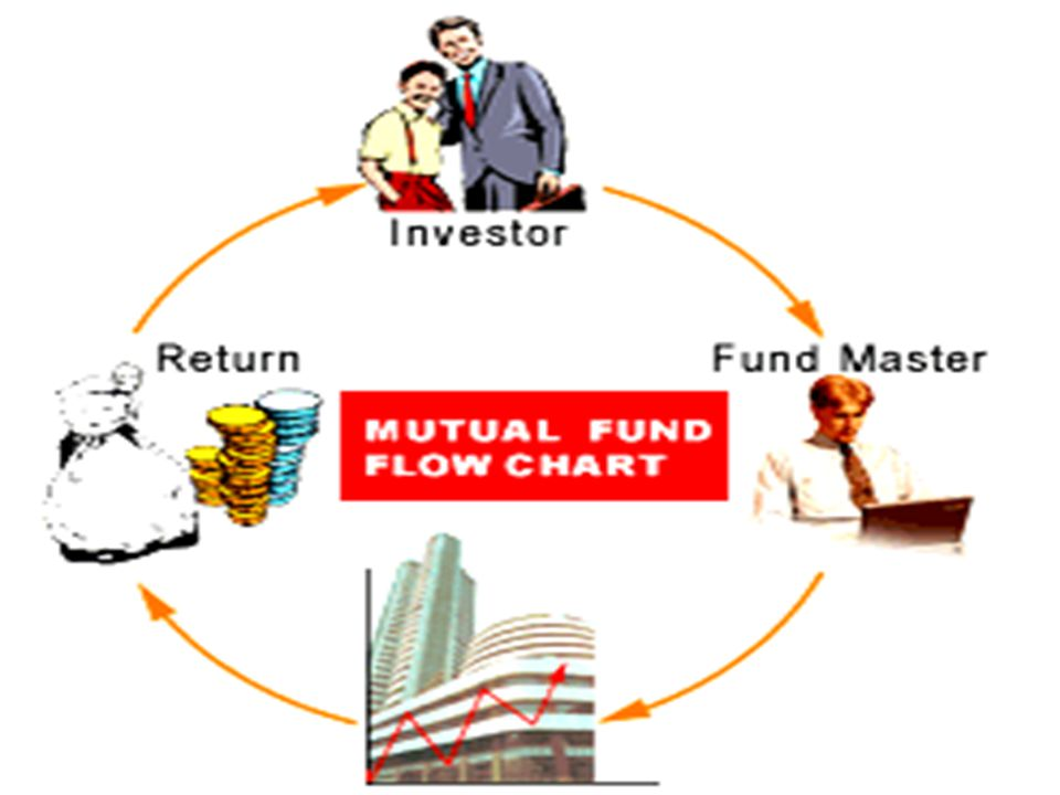 Load Vs.No-load Funds Marketing a new mutual fund scheme involves initial expenses.