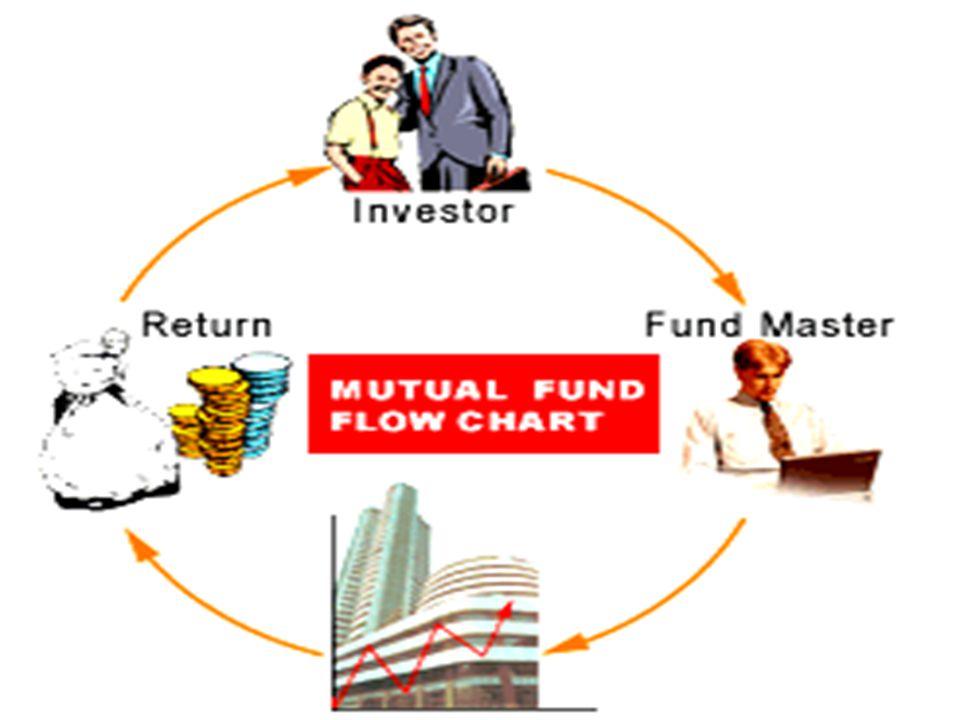 SEBI (mutual fund) Regulation,1996 Structure of MF in India SPONSER TRUSTEE AMCs Distribution/AgentsBankerR&T Agents Custodian Organizational Structure of MF