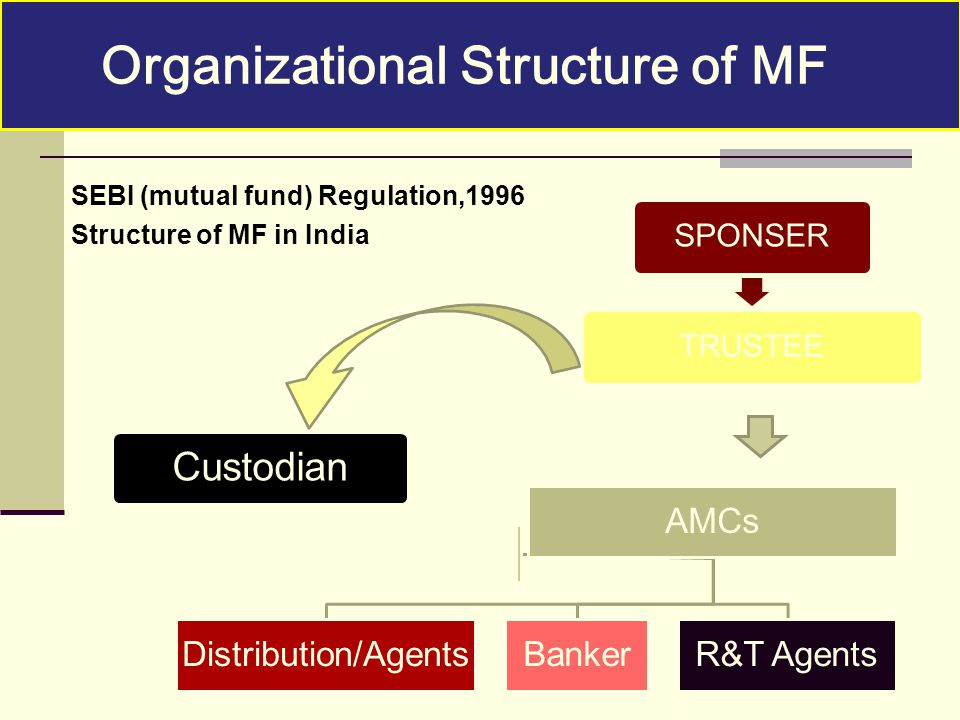 SEBI (mutual fund) Regulation,1996 Structure of MF in India SPONSER TRUSTEE AMCs Distribution/AgentsBankerR&T Agents Custodian Organizational Structur