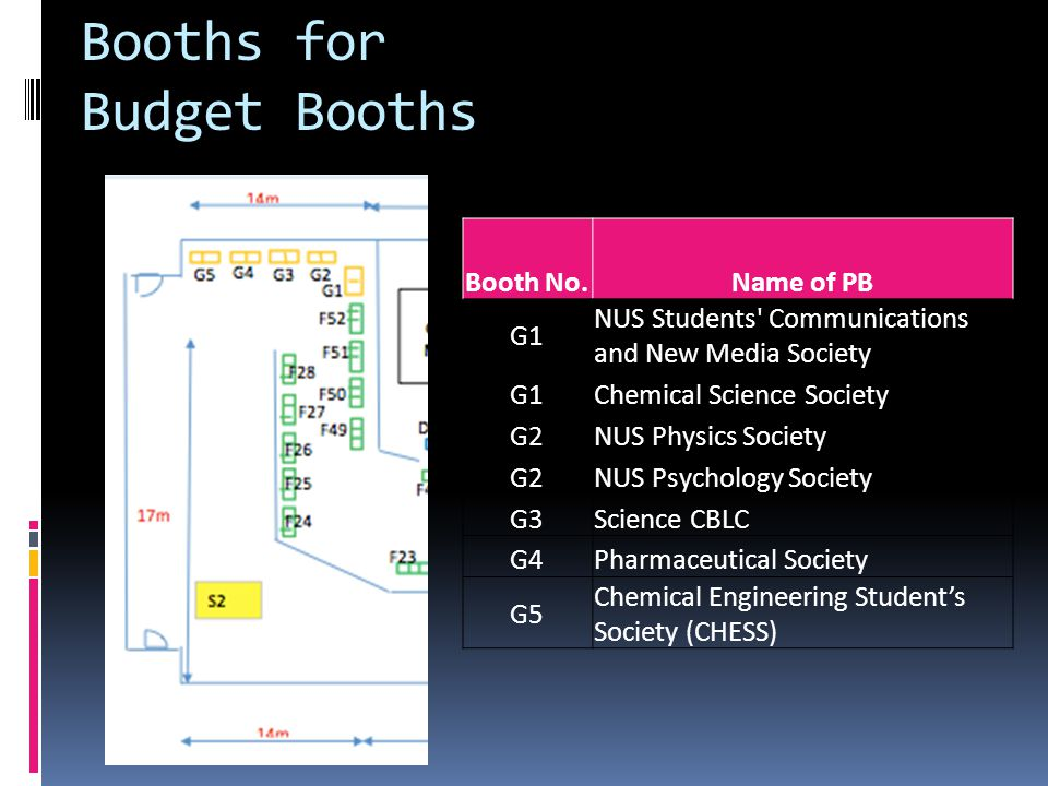Booths for Budget Booths Booth No.Name of PB G1 NUS Students Communications and New Media Society G1Chemical Science Society G2NUS Physics Society G2NUS Psychology Society G3Science CBLC G4Pharmaceutical Society G5 Chemical Engineering Student's Society (CHESS)