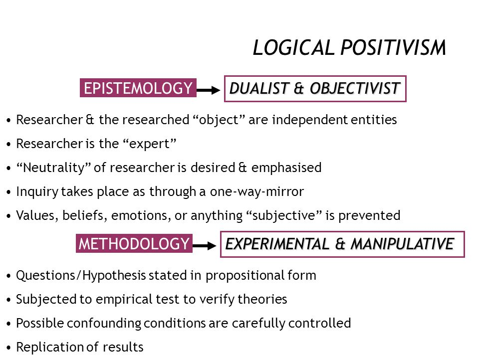 "LOGICAL POSITIVISM ONTOLOGY REALISM Reductionist & deterministic posture Social relationships are regarded as ""facts"" to be investigated 'objectively'"