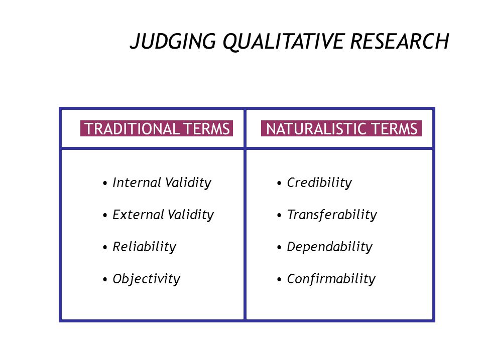 ROLE OF QUALITATIVE RESEARCHER Researcher an integral part of the research process Requires sustained contact & immersion in the 'lived life' of parti
