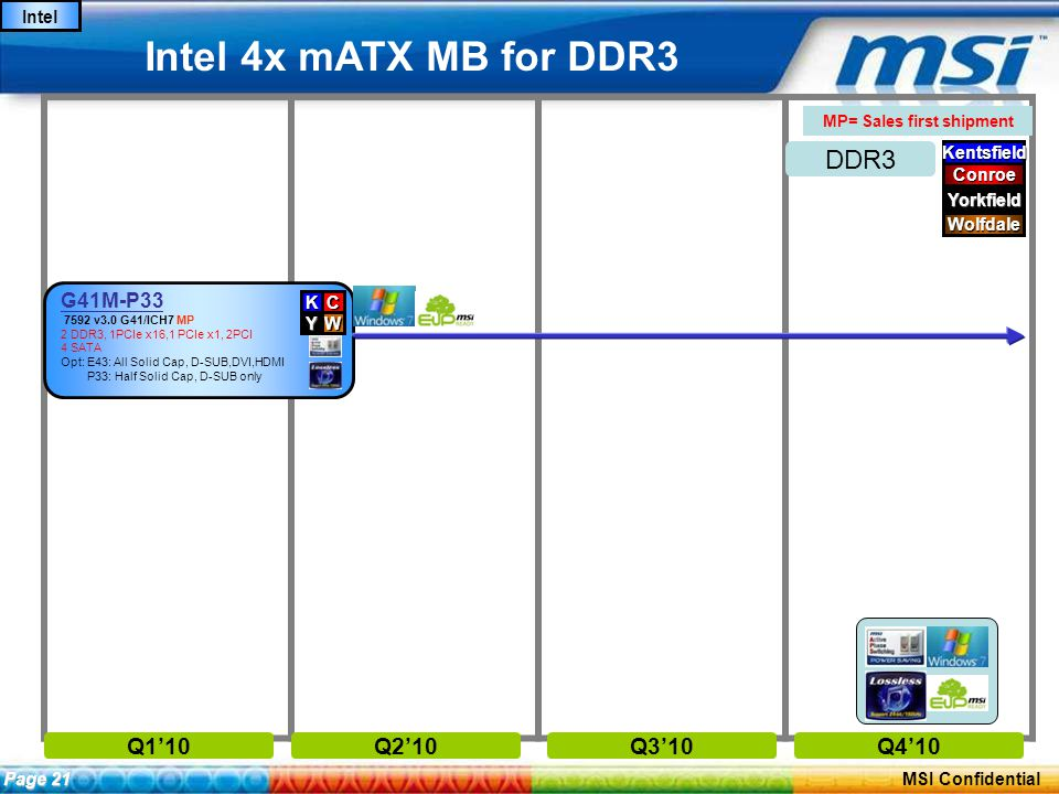 ConfidentialPage 20 MSI Confidential Intel 4x mATX MB for DDR3 Intel Q1'10Q2'10Q3'10Q4'10 G41M-P33 7592 v3.0 G41/ICH7 MP 2 DDR3, 1PCIe x16,1 PCIe x1, 2PCI 4 SATA Opt: E43: All Solid Cap, D-SUB,DVI,HDMI P33: Half Solid Cap, D-SUB only CK YW Page 21 Kentsfield Conroe Yorkfield Wolfdale MP= Sales first shipment DDR3