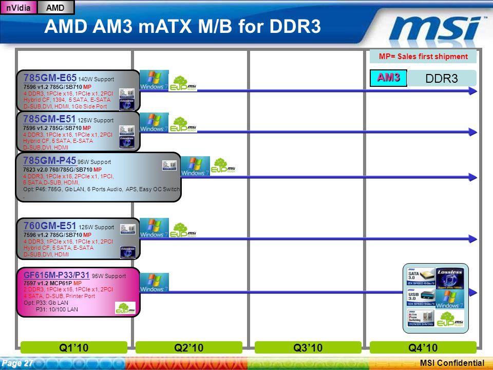 ConfidentialPage 26 MSI Confidential AMD AM3 mATX M/B for DDR3 Q1'10Q2'10Q3'10Q4'10 GF615M-P33/P31 95W Support 7597 v1.2 MCP61P MP 2 DDR3, 1PCIe x16, 1PCIe x1, 2PCI 4 SATA, D-SUB, Printer Port Opt: P33: Gb LAN P31: 10/100 LAN MP= Sales first shipment nVidiaAMD AM3 785GM-E65 140W Support 7596 v1.2 785G/SB710 MP 4 DDR3, 1PCIe x16, 1PCIe x1, 2PCI Hybrid CF, 1394, 5 SATA, E-SATA D-SUB,DVI, HDMI, 1Gb Side Port 785GM-E51 125W Support 7596 v1.2 785G/SB710 MP 4 DDR3, 1PCIe x16, 1PCIe x1, 2PCI Hybrid CF, 5 SATA, E-SATA D-SUB,DVI, HDMI Page 27 760GM-E51 125W Support 7596 v1.2 785G/SB710 MP 4 DDR3, 1PCIe x16, 1PCIe x1, 2PCI Hybrid CF, 5 SATA, E-SATA D-SUB,DVI, HDMI 785GM-P45 95W Support 7623 v2.0 760/785G/SB710 MP 4 DDR3, 1PCIe x16, 2PCIe x1, 1PCI, 6 SATA,D-SUB, HDMI, Opt: P45: 785G, Gb LAN, 6 Ports Audio, APS, Easy OC Switch,, DDR3