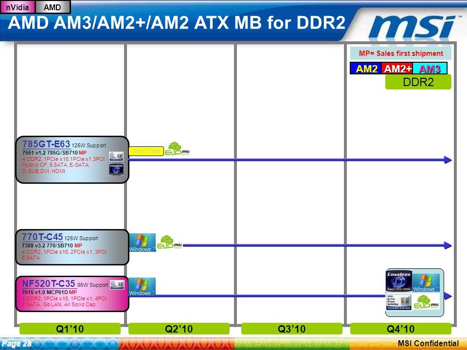 ConfidentialPage 27 MSI Confidential AMD AM3/AM2+/AM2 ATX MB for DDR2 nVidiaAMD Q1'10Q2'10Q3'10Q4'10 NF520T-C35 95W Support 7615 v1.0 MCP61D MP 4 DDR2, 1PCIe x16, 1PCIe x1, 4PCI 2 SATA, Gb LAN, All Solid Cap MP= Sales first shipment DDR2 AM2AM2+AM3 Page 28 785GT-E63 125W Support 7551 v1.2 785G/SB710 MP 4 DDR2, 1PCIe x16,1PCIe x1,3PCI Hybrid CF, 5 SATA, E-SATA, D-SUB,DVI, HDMI Win7 Test 770T-C45 125W Support 7388 v3.2 770/SB710 MP 4 DDR2, 1PCIe x16, 2PCIe x1, 3PCI 6 SATA