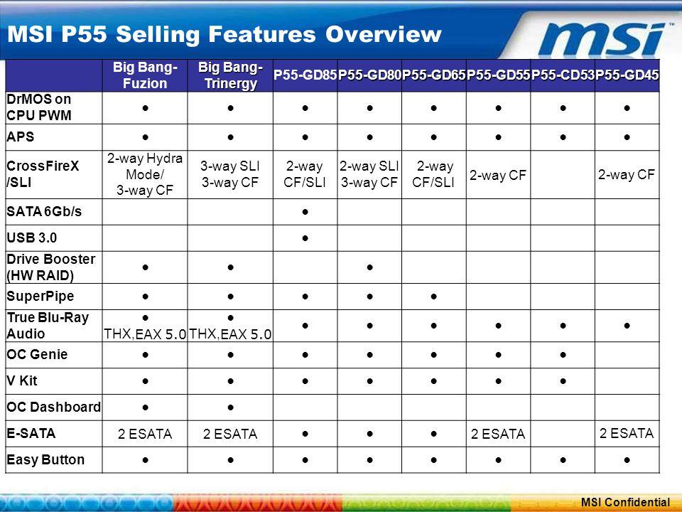 ConfidentialPage 30 MSI Confidential MSI P55 Selling Features Overview Big Bang- Fuzion Big Bang- Trinergy P55-GD85P55-GD80P55-GD65P55-GD55P55-CD53P55-GD45 DrMOS on CPU PWM ●●●●●●●● APS ●●●●●●●● CrossFireX /SLI 2-way Hydra Mode/ 3-way CF 3-way SLI 3-way CF 2-way CF/SLI 2-way SLI 3-way CF 2-way CF/SLI 2-way CF SATA 6Gb/s ● USB 3.0 ● Drive Booster (HW RAID) ●●● SuperPipe ●●●●● True Blu-Ray Audio ● THX, EAX 5.0 ● THX, EAX 5.0 ●●●●● ● OC Genie ●●●●●●● V Kit ●●●●●●● OC Dashboard ●● E-SATA2 ESATA ●●● Easy Button ●●●●●●●●