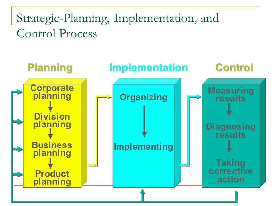 Strategic-Planning, Implementation, and Control Process Measuring results Diagnosing results Taking corrective action ImplementationPlanning Corporate