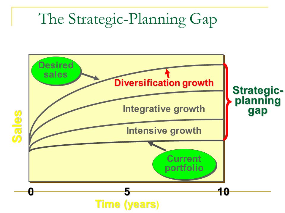 Sales 1050 Time (years Time (years ) The Strategic-Planning Gap Desired sales Desired sales Integrative growth Intensive growth Current portfolio Curr