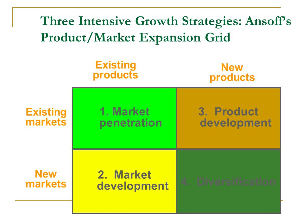 Three Intensive Growth Strategies: Ansoff's Product/Market Expansion Grid 4. Diversification 2. Market development New markets 1. Market penetration E