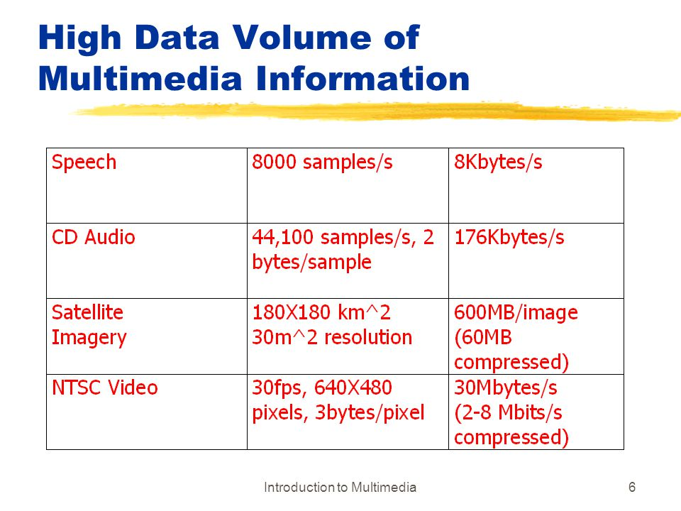 Introduction to Multimedia57 Coding Requirements yStorage Requirements xUncompressed audio: 8Khz, 8-bit quantization implies 64 Kbits to store per second xCD quality audio: 44.1Khz, 16-bit quantization implies storing 705.6Kbits/sec xPAL video format: 640X480 pixels, 24 bit quantization, 25 fps, implies storing 184,320,000 bits/sec = 23,040,000 bytes/sec yBandwidth Requirements xuncompressed audio: 64Kbps xCD quality audio: 705.6Kbps xPAL video format: 184,320,000 bits/sec zCOMPRESSION IS REQUIRED!!!!!!!