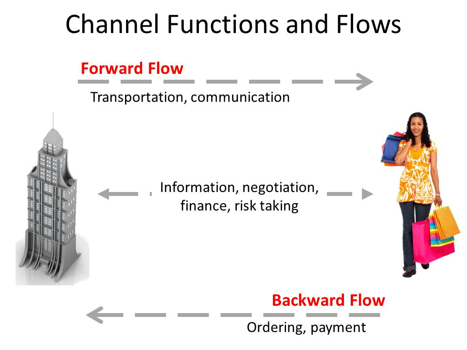 Channel Functions and Flows Transportation, communication Forward Flow Backward Flow Information, negotiation, finance, risk taking Ordering, payment