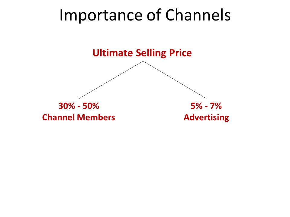 Importance of Channels Push strategy Pull strategy
