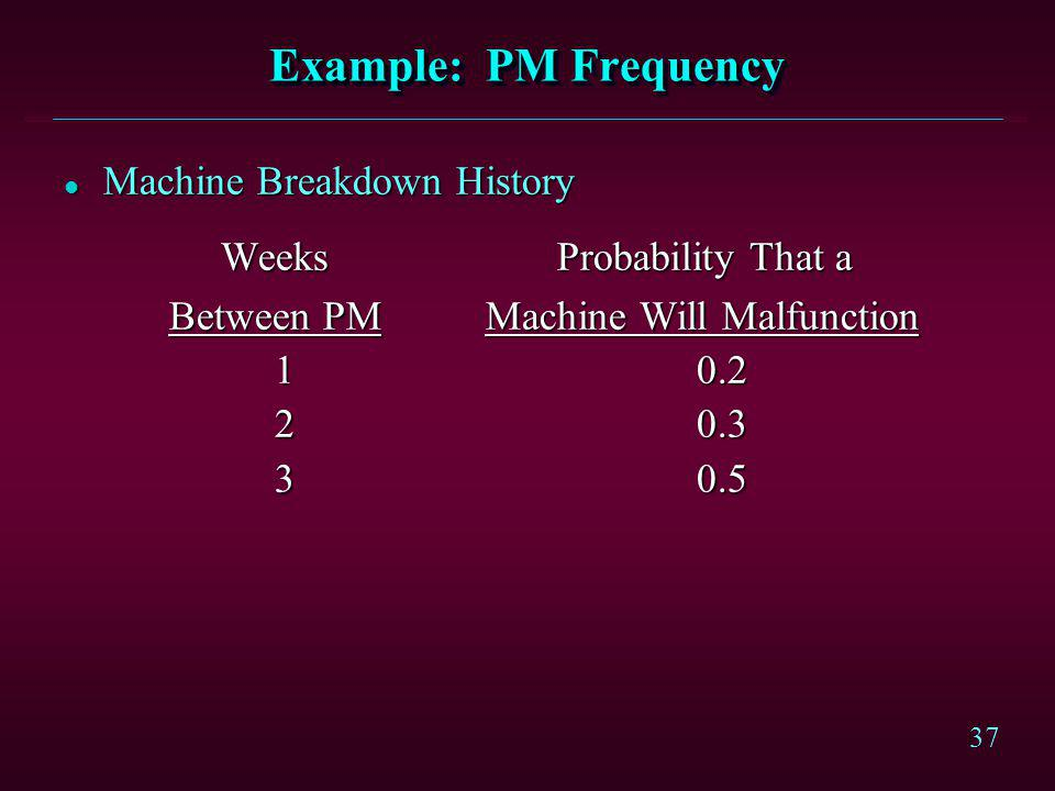 37 Example: PM Frequency l Machine Breakdown History Weeks Probability That a Weeks Probability That a Between PMMachine Will Malfunction 10.2 20.3 30