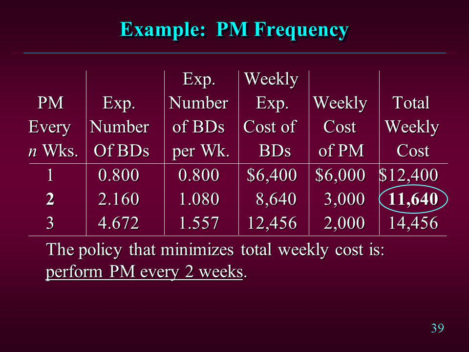 39 Example: PM Frequency Exp. Weekly Exp. Weekly PM Exp.Number Exp. Weekly Total PM Exp.Number Exp. Weekly Total Every Number of BDs Cost of Cost Week