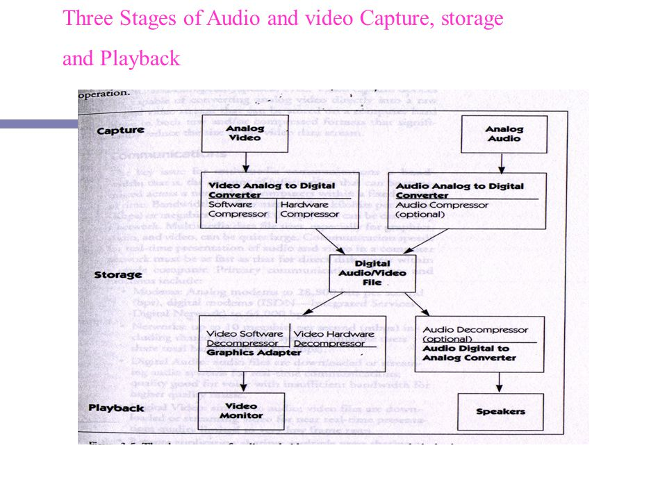 Three Stages of Audio and video Capture, storage and Playback