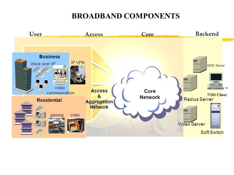 BROADBAND COMPONENTS video communication gaming video IP VPN Business Residential Voice over IP Core Network Access & Aggregation Network NMS Server R