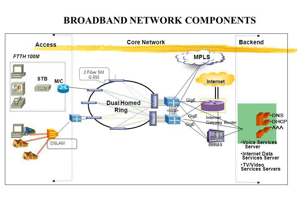 BROADBAND NETWORK COMPONENTS Dual Homed Ring 2 Fiber SM G.652 DSLAM Internet MPLS BBRAS Internet Gateway Router GigE Backend DNS DHCP AAA Core Network