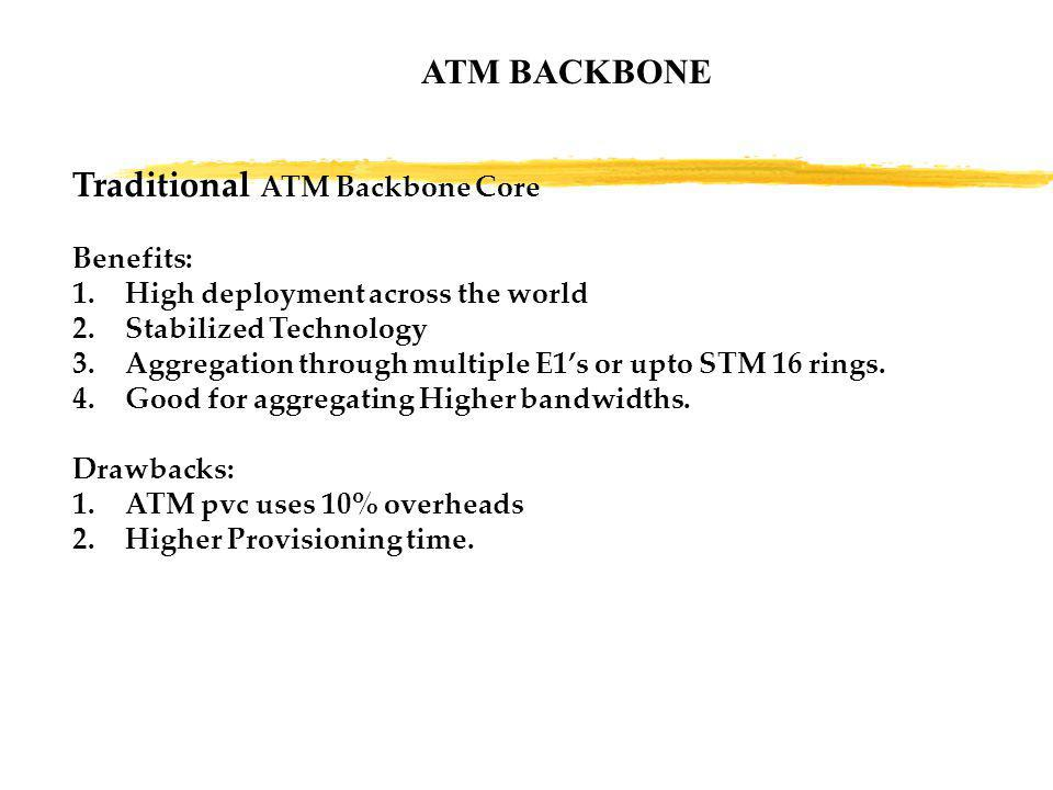 ATM BACKBONE Traditional ATM Backbone Core Benefits: 1.High deployment across the world 2.Stabilized Technology 3.Aggregation through multiple E1's or