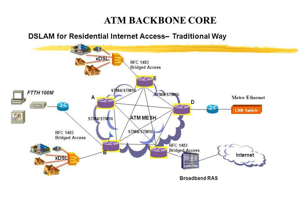 ATM BACKBONE CORE E D Broadband RAS A STM4/STM16 DSLAM for Residential Internet Access– Traditional Way xDSL B ATM MESH RFC 1483 Bridged Access RFC 14