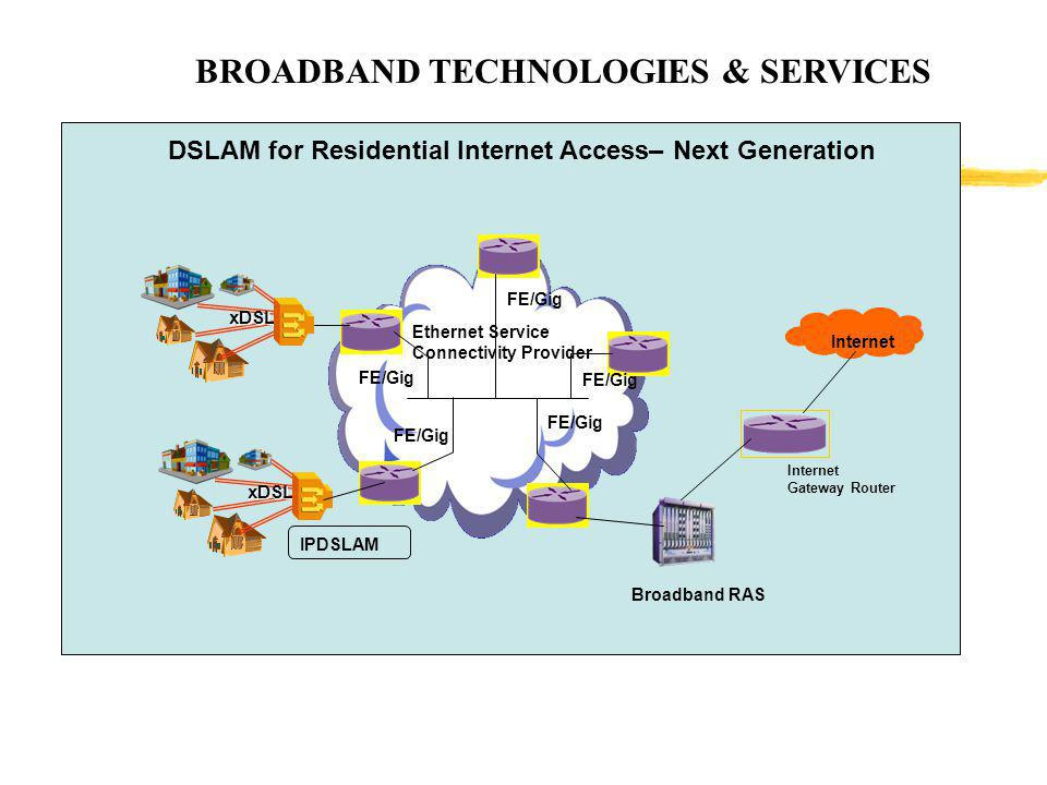 BROADBAND TECHNOLOGIES & SERVICES Ethernet Service Connectivity Provider DSLAM for Residential Internet Access– Next Generation FE/Gig xDSL Internet G