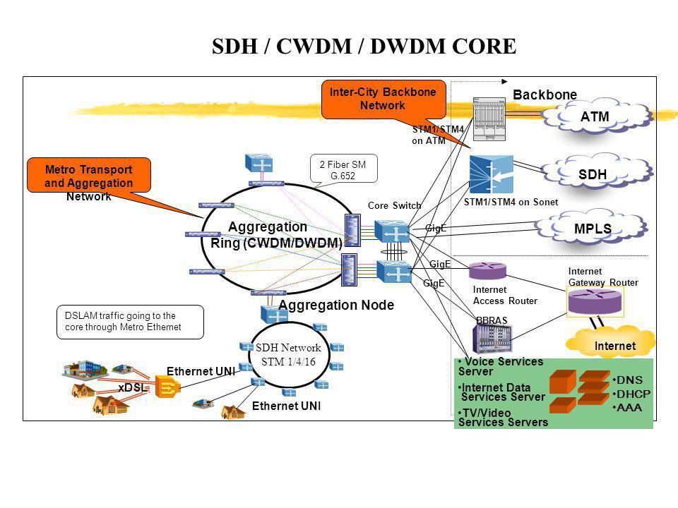 SDH / CWDM / DWDM CORE SDH Network STM 1/4/16 Aggregation Ring (CWDM/DWDM) 2 Fiber SM G.652 DSLAM traffic going to the core through Metro Ethernet xDS