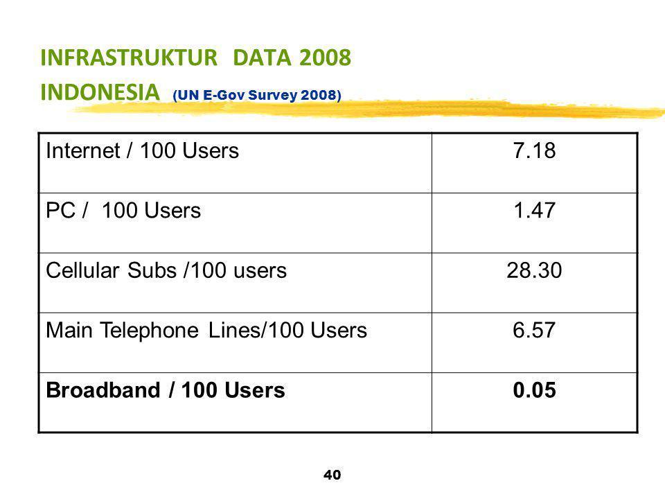 40 INFRASTRUKTUR DATA 2008 INDONESIA (UN E-Gov Survey 2008) Internet / 100 Users7.18 PC / 100 Users1.47 Cellular Subs /100 users28.30 Main Telephone L