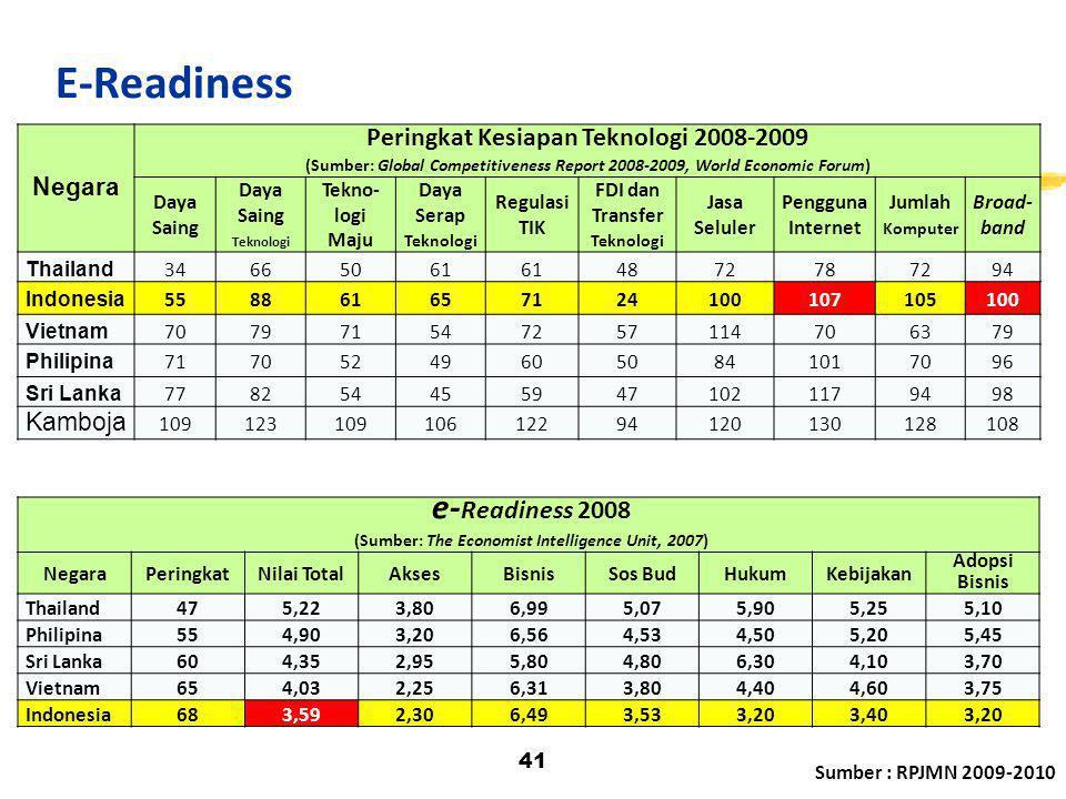 41 Negara Peringkat Kesiapan Teknologi 2008-2009 (Sumber: Global Competitiveness Report 2008-2009, World Economic Forum) Daya Saing Daya Saing Teknolo