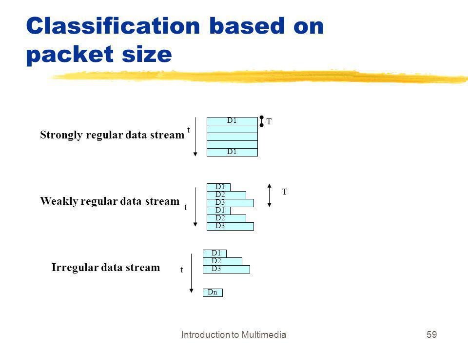 Introduction to Multimedia59 Classification based on packet size T D1 T D2 D3 D1 D2 D3 D1 D2 D3 Dn Strongly regular data stream Weakly regular data st