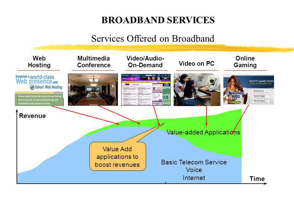 BROADBAND SERVICES Basic Telecom Service Voice Internet Value-added Applications Time Web Hosting Multimedia Conference Video/Audio- On-Demand Online