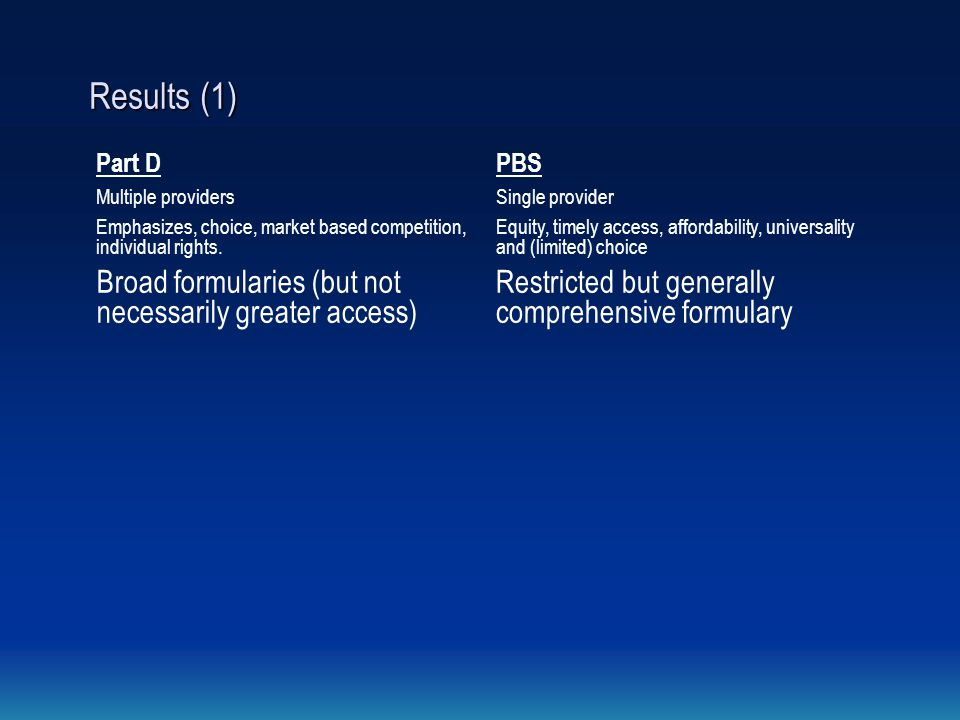 Results (1) Part DPBS Multiple providersSingle provider Emphasizes, choice, market based competition, individual rights.