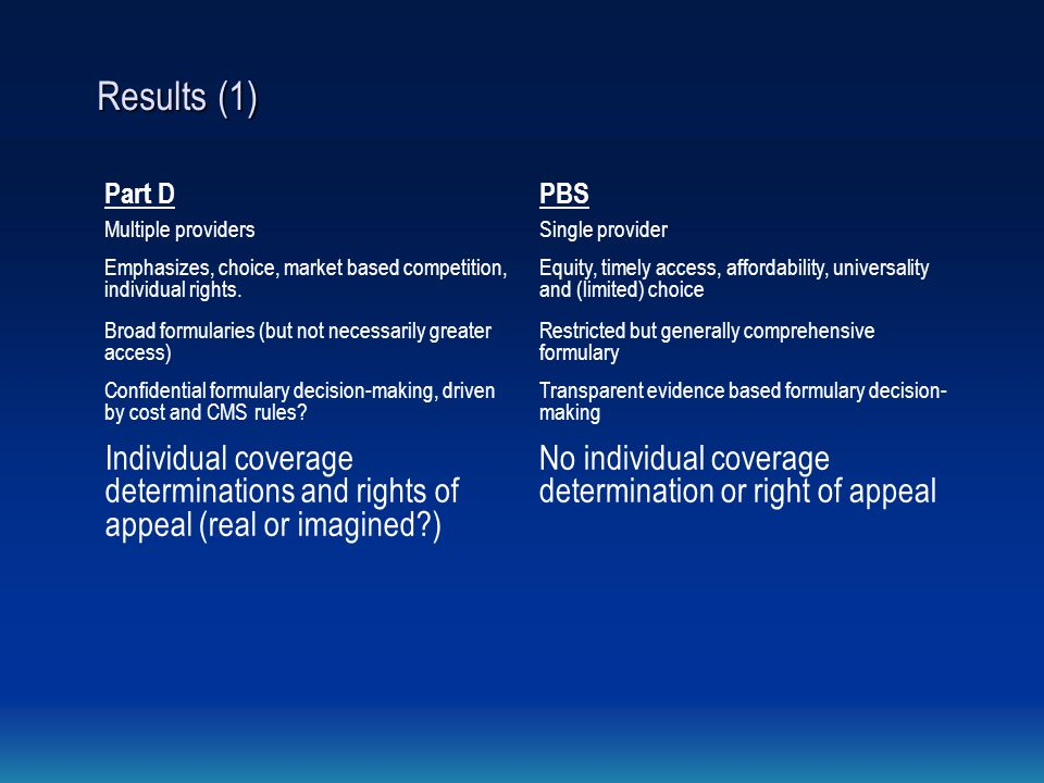 Results (1) Part DPBS Multiple providersSingle provider Emphasizes, choice, market based competition, individual rights. Equity, timely access, afford