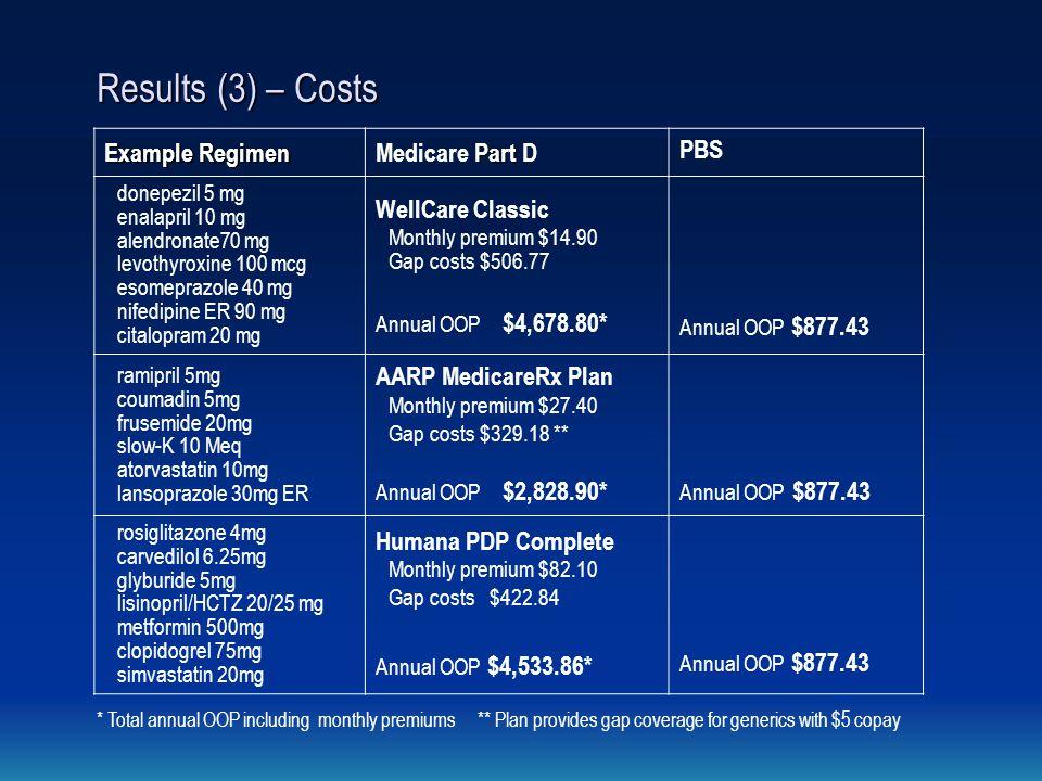 Results (3) – Costs Example Regimen Part Medicare Part D PBS donepezil 5 mg enalapril 10 mg alendronate70 mg levothyroxine 100 mcg esomeprazole 40 mg nifedipine ER 90 mg citalopram 20 mg WellCare Classic Monthly premium $14.90 Gap costs $506.77 Annual OOP $4,678.80* Annual OOP $877.43 ramipril 5mg coumadin 5mg frusemide 20mg slow-K 10 Meq atorvastatin 10mg lansoprazole 30mg ER AARP MedicareRx Plan Monthly premium $27.40 Gap costs $329.18 ** Annual OOP $2,828.90* Annual OOP $877.43 rosiglitazone 4mg carvedilol 6.25mg glyburide 5mg lisinopril/HCTZ 20/25 mg metformin 500mg clopidogrel 75mg simvastatin 20mg Humana PDP Complete Monthly premium $82.10 Gap costs $422.84 Annual OOP $4,533.86* Annual OOP $877.43 * Total annual OOP including monthly premiums ** Plan provides gap coverage for generics with $5 copay