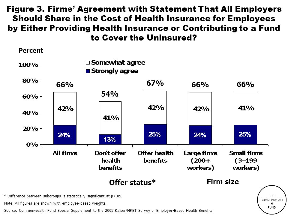 Figure 3. Firms' Agreement with Statement That All Employers Should Share in the Cost of Health Insurance for Employees by Either Providing Health Ins