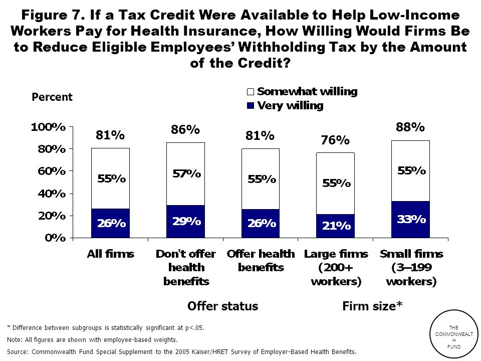 Figure 7. If a Tax Credit Were Available to Help Low-Income Workers Pay for Health Insurance, How Willing Would Firms Be to Reduce Eligible Employees'