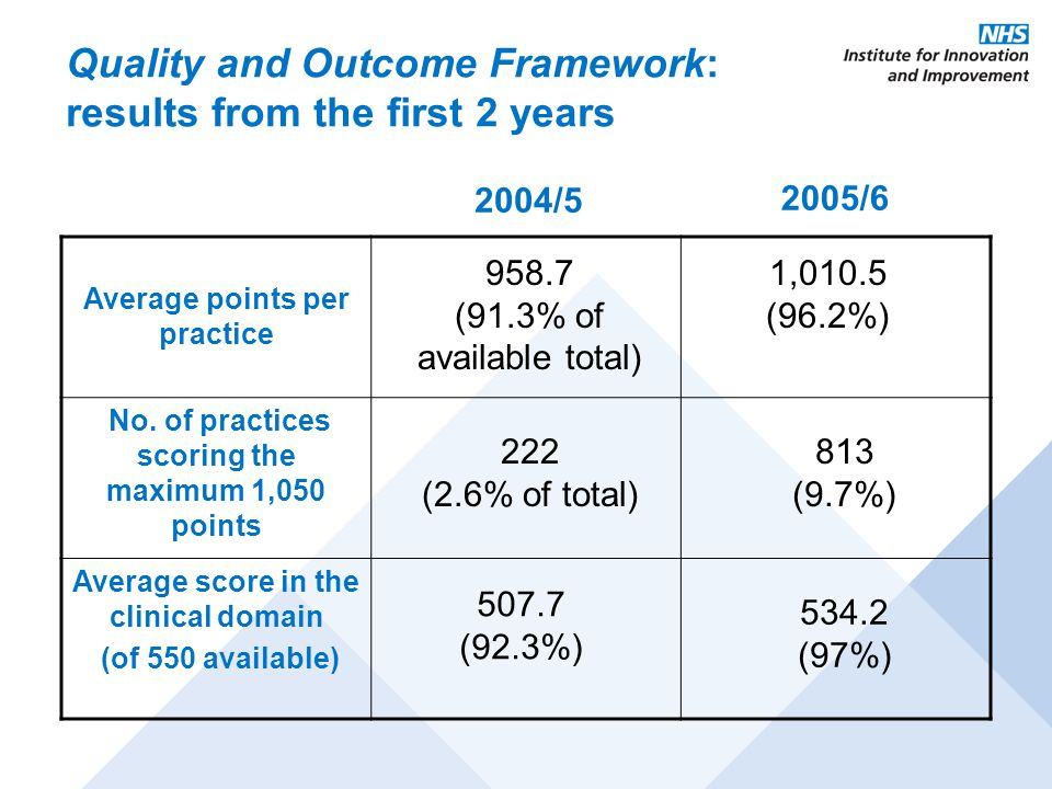 Quality and Outcome Framework: results from the first 2 years Average points per practice No.