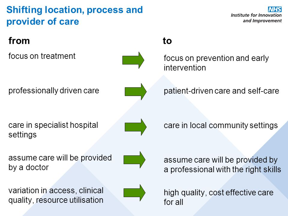 Shifting location, process and provider of care focus on treatment professionally driven care care in specialist hospital settings assume care will be