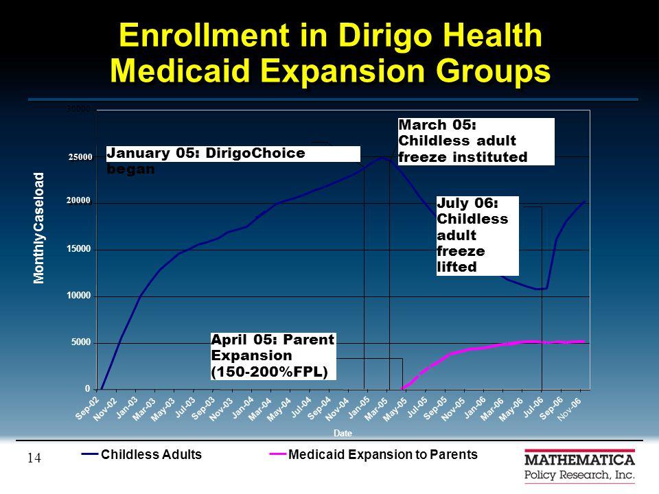 14 Enrollment in Dirigo Health Medicaid Expansion Groups 0 5000 10000 15000 30000 Sep-02 Nov-02 Jan-03 Mar-03 May-03 Jul-03 Sep-03 Nov-03 Jan-04 Mar-04 May-04 Jul-04 Sep-04 Nov-04 Jan-05 Mar-05 May-05 Jul-05 Sep-05 Nov-05 Jan-06 Mar-06 May-06 Jul-06 Sep-06 Nov-06 Date Monthly Caseload Childless AdultsMedicaid Expansion to Parents January 05: DirigoChoice began March 05: Childless adult freeze instituted July 06: Childless adult freeze lifted 25000 April 05: Parent Expansion (150-200%FPL) 20000