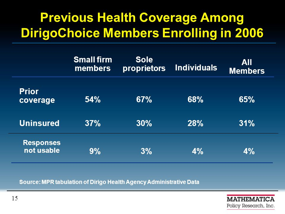 15 Previous Health Coverage Among DirigoChoice Members Enrolling in 2006 4% 3%9% Responses not usable 31%28%30%37%Uninsured 65%68%67%54% Prior coverag