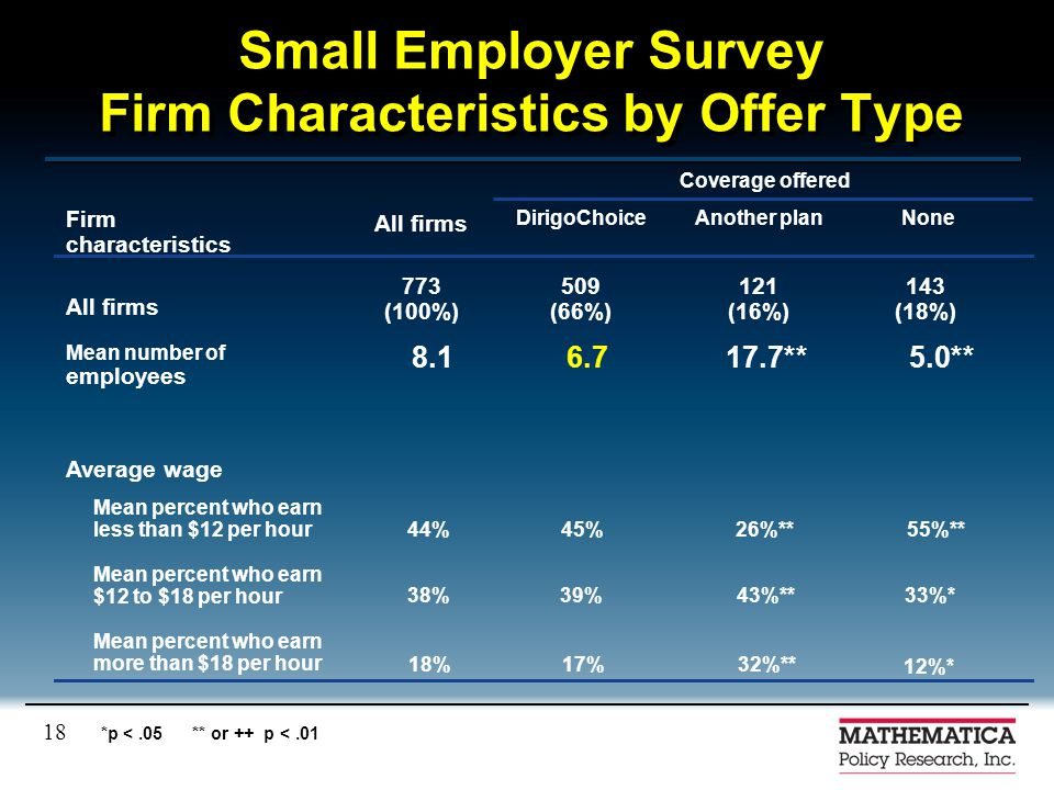 18 Small Employer Survey Firm Characteristics by Offer Type Average wage 12%* 32%**17%18% Mean percent who earn more than $18 per hour 33%*43%**39%38%
