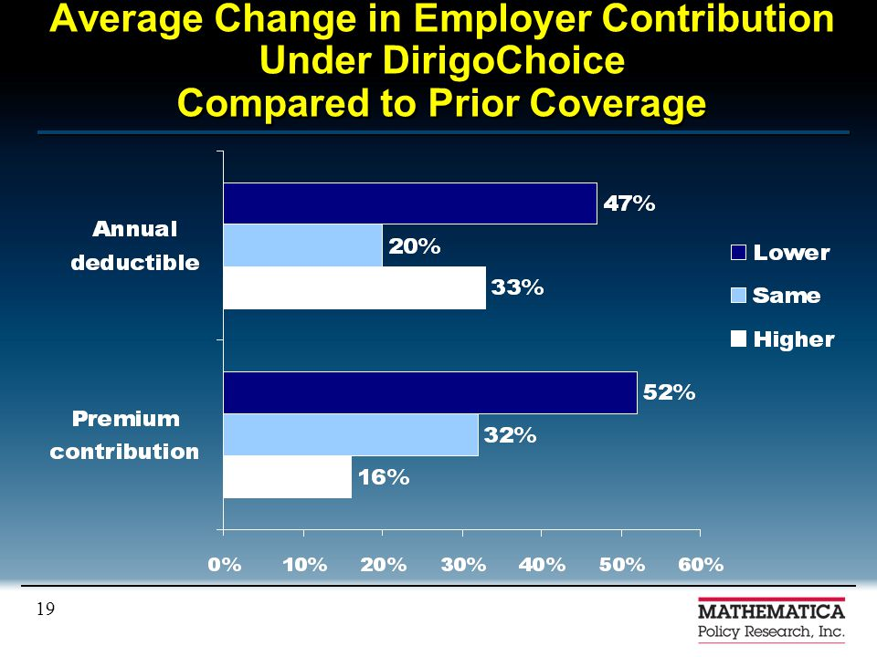 19 Average Change in Employer Contribution Under DirigoChoice Compared to Prior Coverage