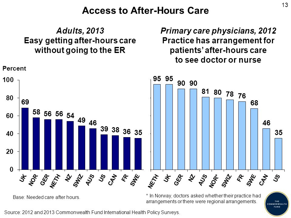 13 Access to After-Hours Care Percent Adults, 2013 Easy getting after-hours care without going to the ER Primary care physicians, 2012 Practice has ar