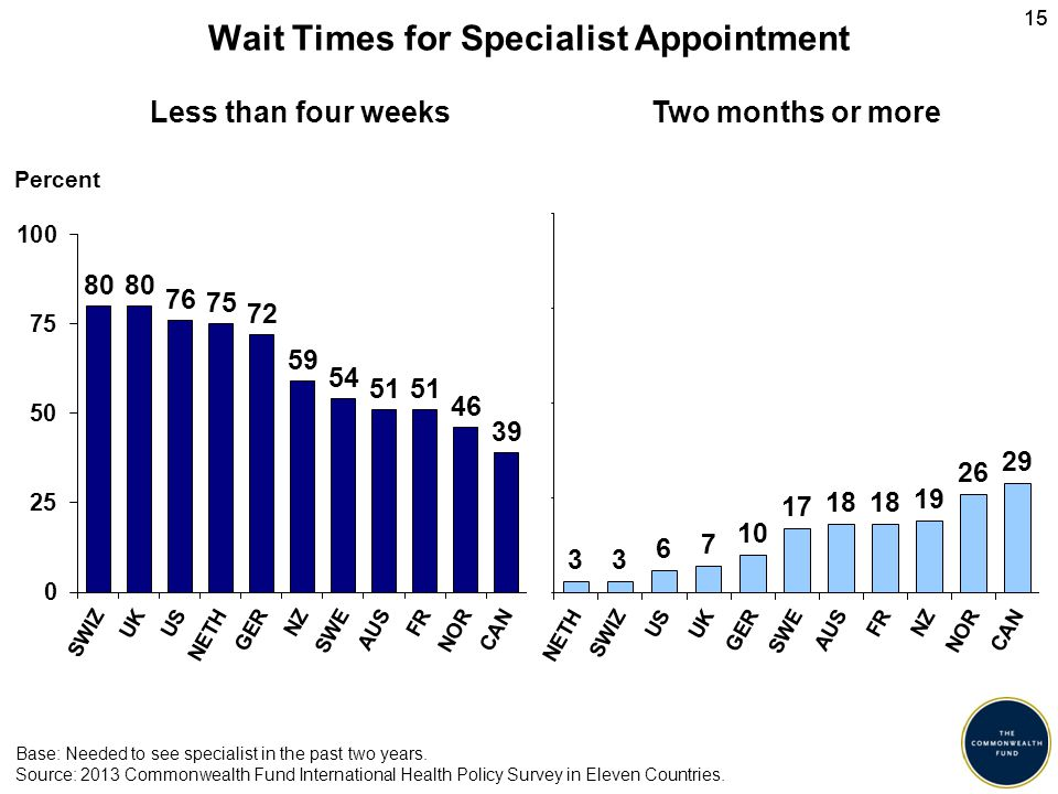 15 Wait Times for Specialist Appointment Percent Less than four weeksTwo months or more Base: Needed to see specialist in the past two years.