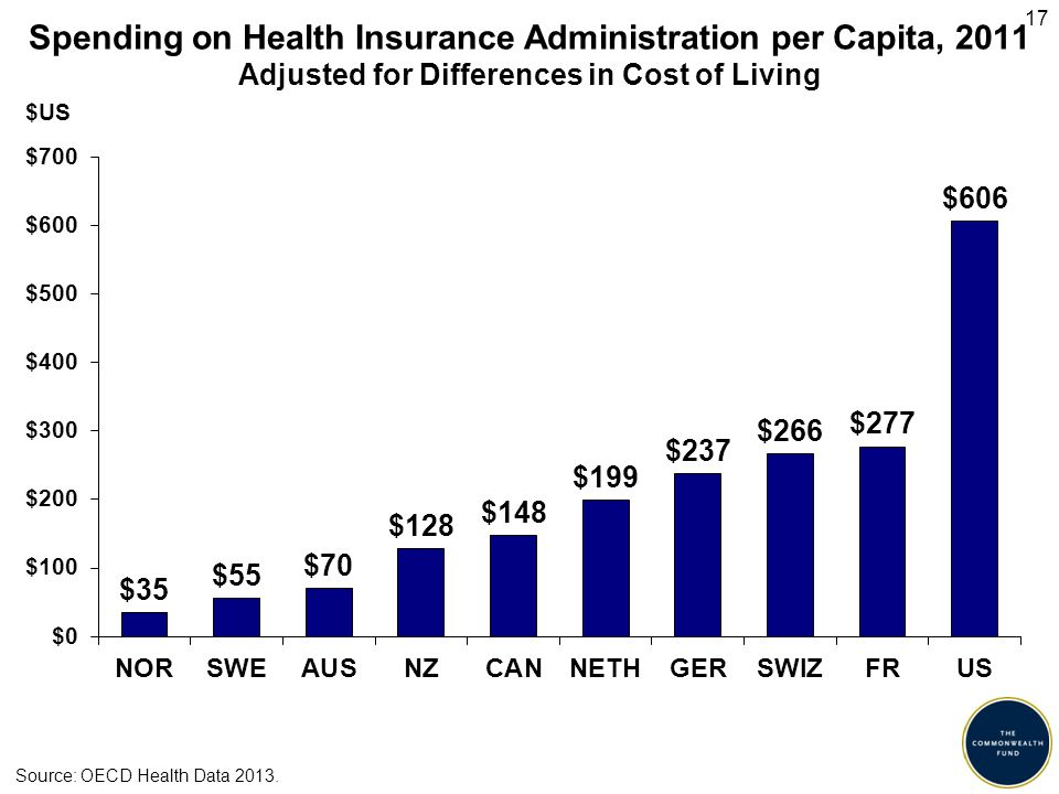 Spending on Health Insurance Administration per Capita, 2011 Adjusted for Differences in Cost of Living Source: OECD Health Data 2013. $US 17