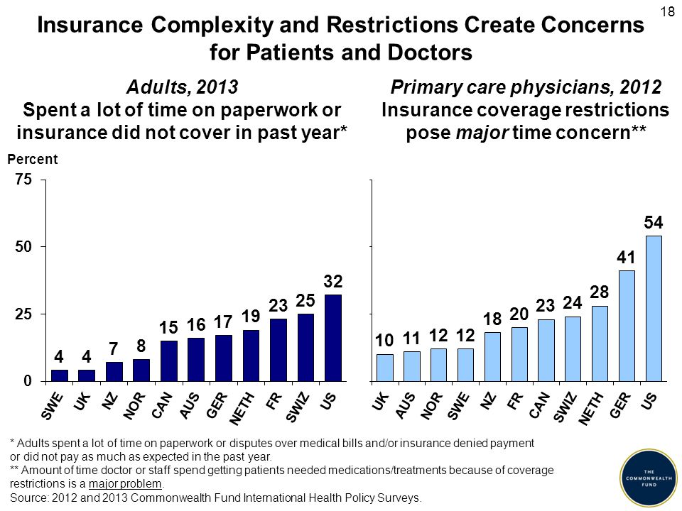 Adults, 2013 Spent a lot of time on paperwork or insurance did not cover in past year* Insurance Complexity and Restrictions Create Concerns for Patients and Doctors Percent Primary care physicians, 2012 Insurance coverage restrictions pose major time concern** Source: 2012 and 2013 Commonwealth Fund International Health Policy Surveys.