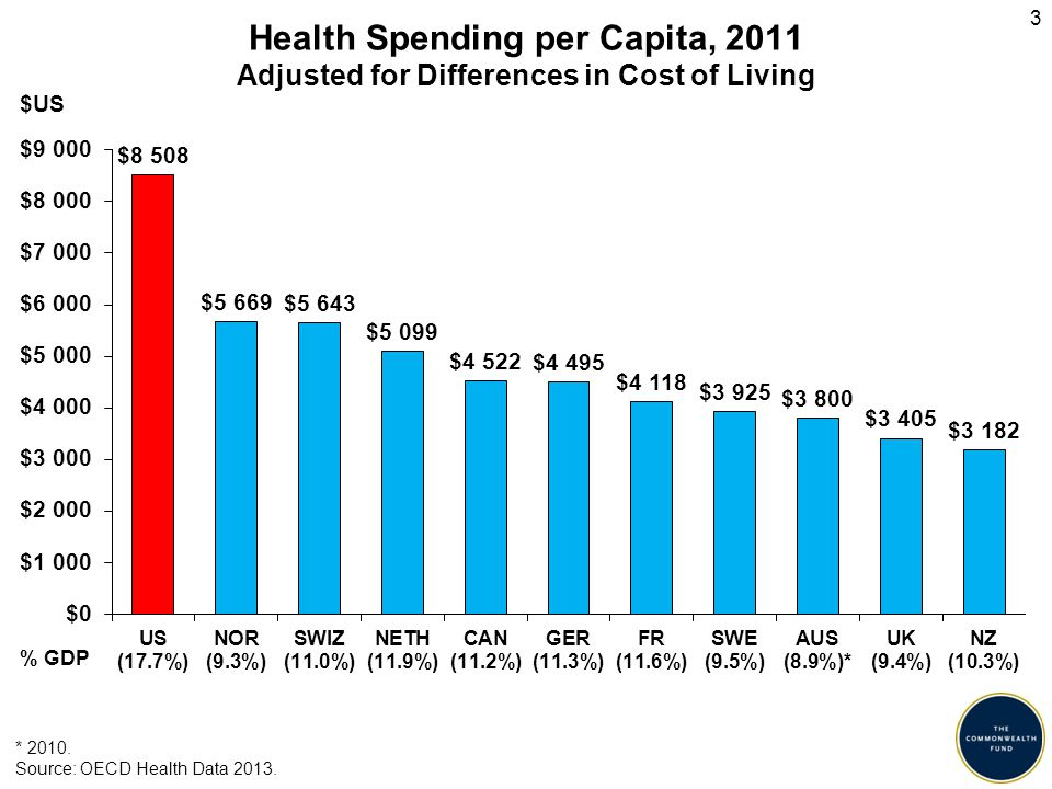 Health Spending per Capita, 2011 Adjusted for Differences in Cost of Living * 2010.