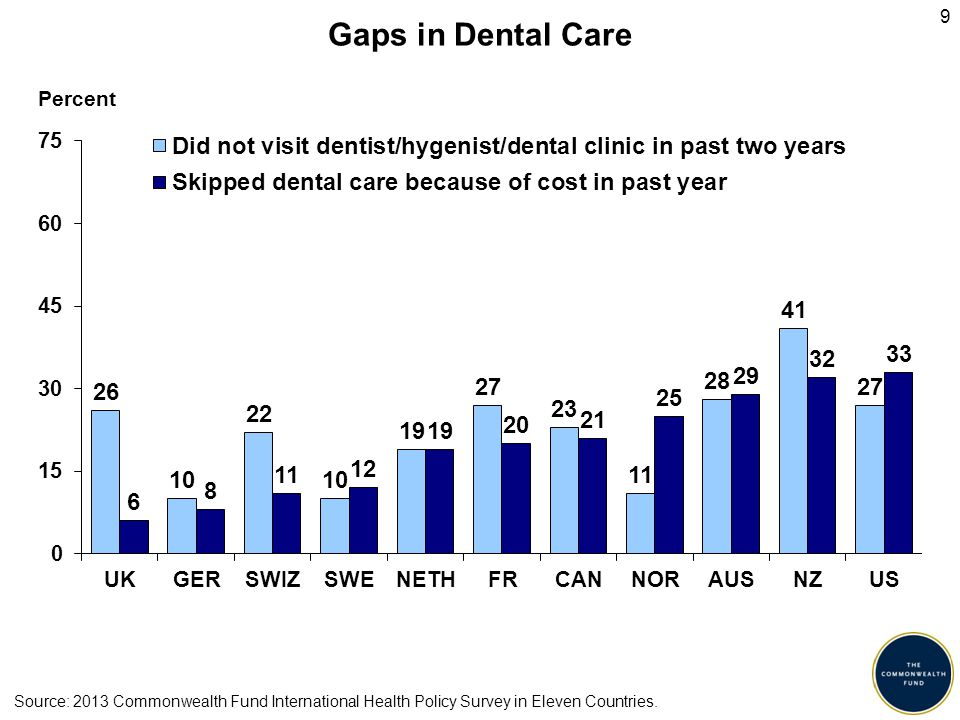 9 Gaps in Dental Care Percent Source: 2013 Commonwealth Fund International Health Policy Survey in Eleven Countries.
