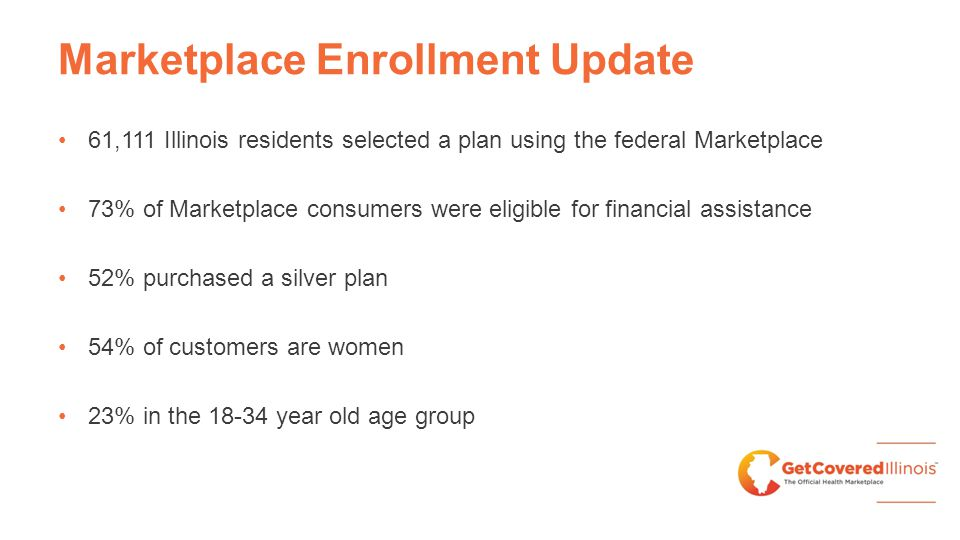 Marketplace Enrollment Update 61,111 Illinois residents selected a plan using the federal Marketplace 73% of Marketplace consumers were eligible for f