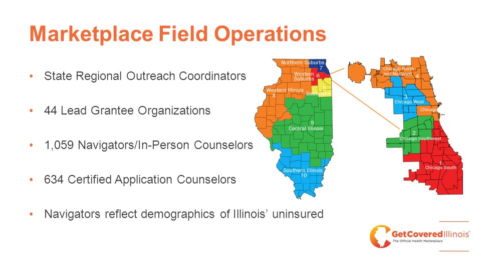 Marketplace Field Operations State Regional Outreach Coordinators 44 Lead Grantee Organizations 1,059 Navigators/In-Person Counselors 634 Certified Ap