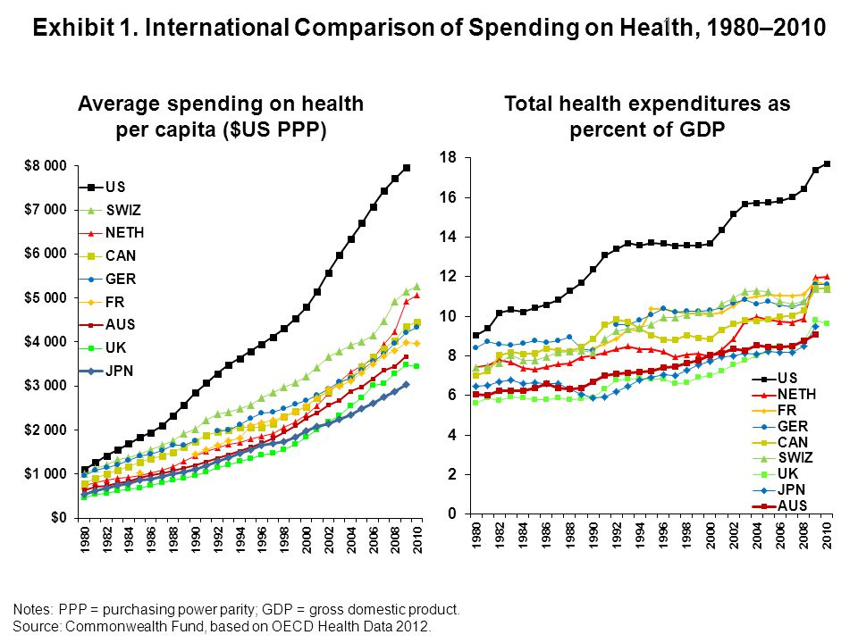Exhibit 1. International Comparison of Spending on Health, 1980–2010 Average spending on health per capita ($US PPP) Total health expenditures as perc